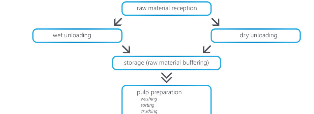 the process of production of juices and concentrates in a nutshell!Process Flow Diagram Apple Juice #11