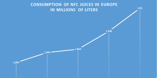 Increase in the consumption of NFC juices - investments and modernizations of fruit processing plants